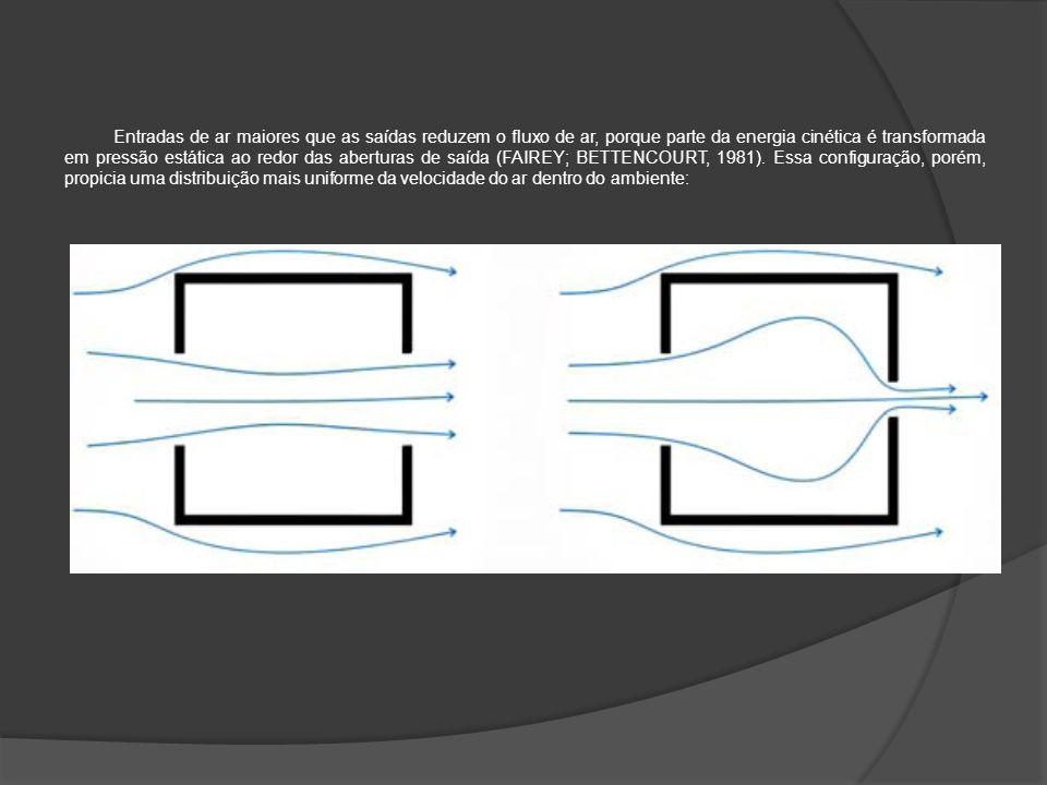 Entradas de ar maiores que as saídas reduzem o fluxo de ar, porque parte da energia cinética é transformada em pressão estática ao redor das aberturas de saída (FAIREY; BETTENCOURT, 1981).