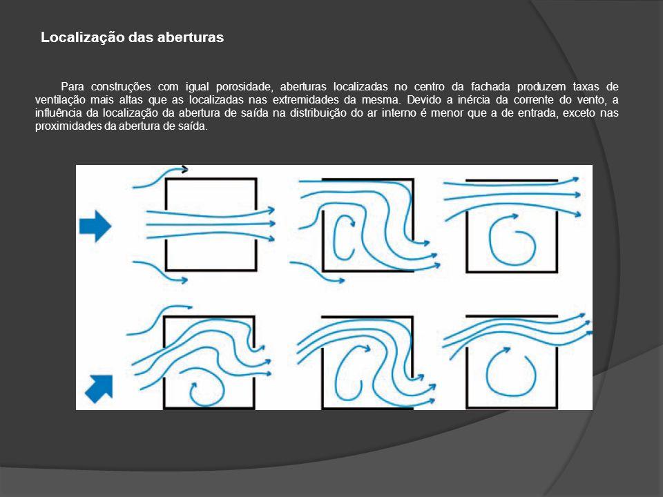 Para construções com igual porosidade, aberturas localizadas no centro da fachada produzem taxas de ventilação mais altas que as localizadas nas extremidades da mesma.