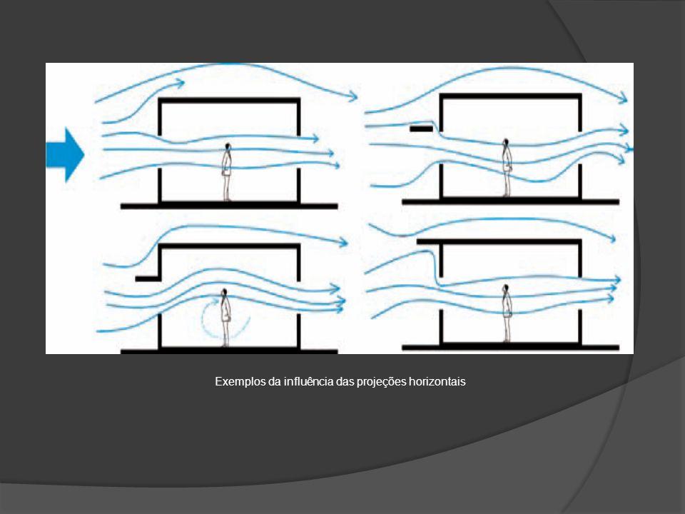 Exemplos da influência das projeções horizontais