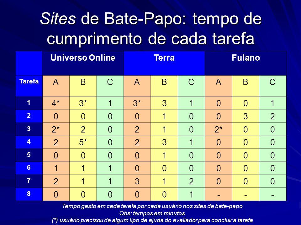 Sites de Bate-Papo: tempo de cumprimento de cada tarefa Universo OnlineTerraFulano Tarefa ABCABCABC 1 4*3*1 31001 2 000010032 3 2*20210 00 4 25*0231000 5 000010000 6 111000000 7 211312000 8 000001--- Tempo gasto em cada tarefa por cada usuário nos sites de bate-papo Obs: tempos em minutos (*) usuário precisou de algum tipo de ajuda do avaliador para concluir a tarefa
