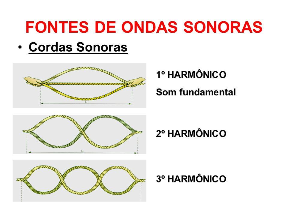 FONTES DE ONDAS SONORAS Cordas Sonoras 1º HARMÔNICO Som fundamental 2º HARMÔNICO 3º HARMÔNICO
