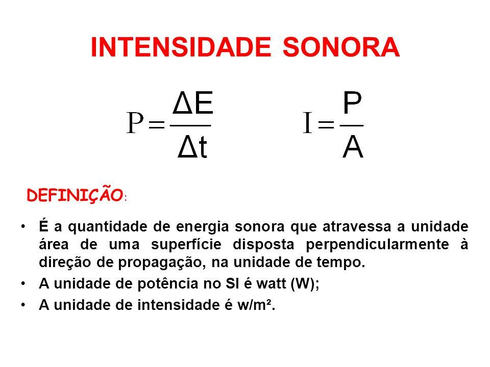 INTENSIDADE SONORA É a quantidade de energia sonora que atravessa a unidade área de uma superfície disposta perpendicularmente à direção de propagação