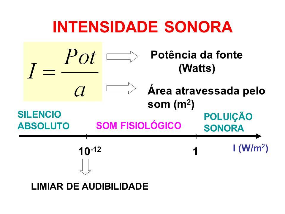 INTENSIDADE SONORA Exemplo: Uma onda sonora incide continua e perpendicularmente a uma superfície de área igual a 9,0x10 -2 m², de modo que, num intervalo de tempo igual a 2 segundos, a energia incidente na superfície equivale 7,2x10 -2 J.