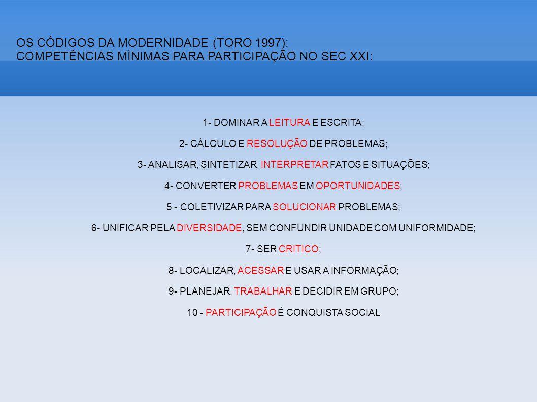 OS CÓDIGOS DA MODERNIDADE (TORO 1997): COMPETÊNCIAS MÍNIMAS PARA PARTICIPAÇÃO NO SEC XXI: 1- DOMINAR A LEITURA E ESCRITA; 2- CÁLCULO E RESOLUÇÃO DE PROBLEMAS; 3- ANALISAR, SINTETIZAR, INTERPRETAR FATOS E SITUAÇÕES; 4- CONVERTER PROBLEMAS EM OPORTUNIDADES; 5 - COLETIVIZAR PARA SOLUCIONAR PROBLEMAS; 6- UNIFICAR PELA DIVERSIDADE, SEM CONFUNDIR UNIDADE COM UNIFORMIDADE; 7- SER CRITICO; 8- LOCALIZAR, ACESSAR E USAR A INFORMAÇÃO; 9- PLANEJAR, TRABALHAR E DECIDIR EM GRUPO; 10 - PARTICIPAÇÃO É CONQUISTA SOCIAL
