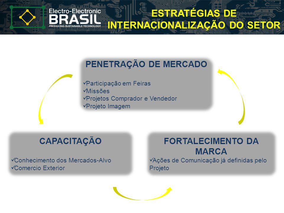 ESTRATÉGIAS DE INTERNACIONALIZAÇÃO DO SETOR PENETRAÇÃO DE MERCADO Participação em Feiras Missões Projetos Comprador e Vendedor Projeto Imagem CAPACITA