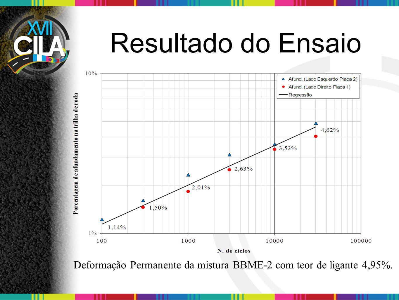 Resultado do Ensaio Deformação Permanente da mistura GB-4 com teor de ligante 4,45%.