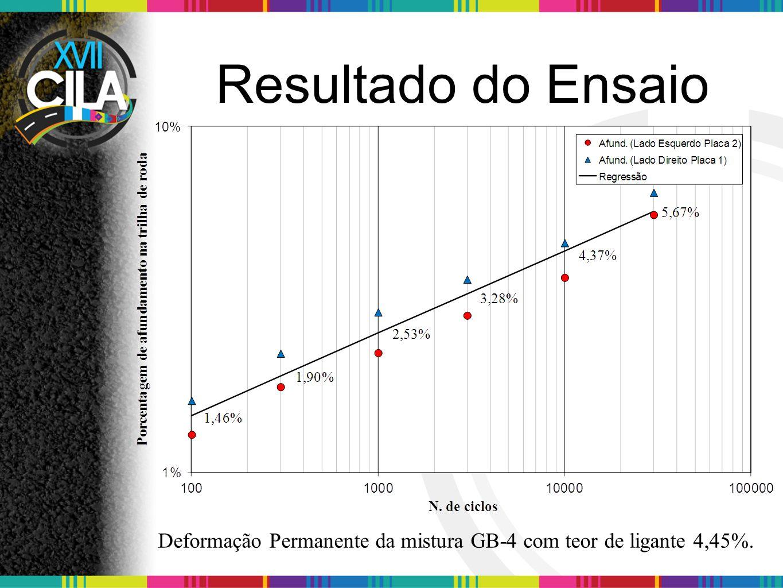 Resultado do Ensaio Deformação Permanente da mistura BBM-3 com teor de ligante 4,70%.