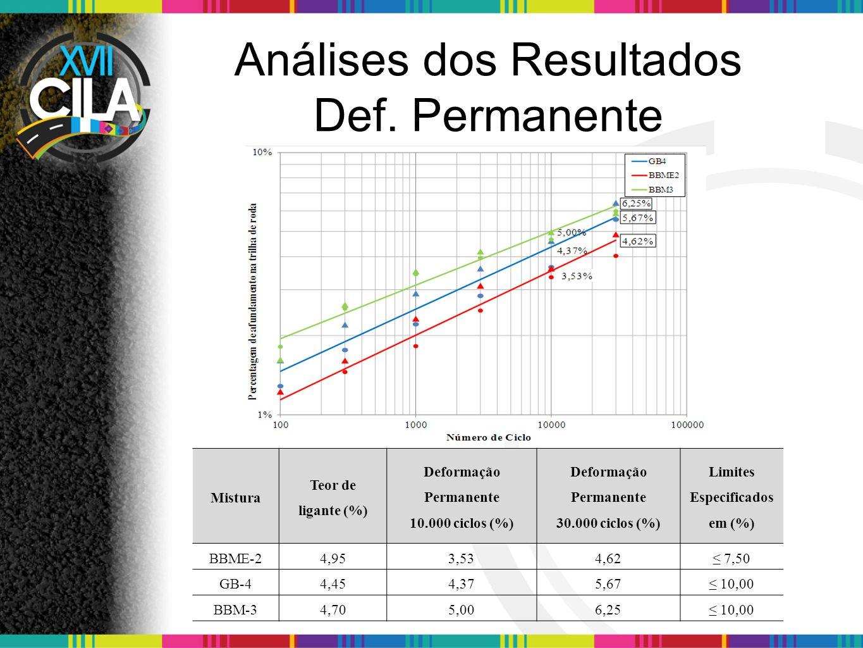 Conclusões A formulação adequada de mistura de concreto asfáltico, avaliada no ensaio de deformação permanente que apresenta afundamento dentro do limite específicado, apresentaria em campo resultados satisfatória.