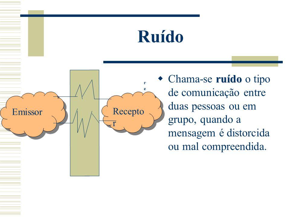 Ruído ruído  Chama-se ruído o tipo de comunicação entre duas pessoas ou em grupo, quando a mensagem é distorcida ou mal compreendida. Emissor Recepto