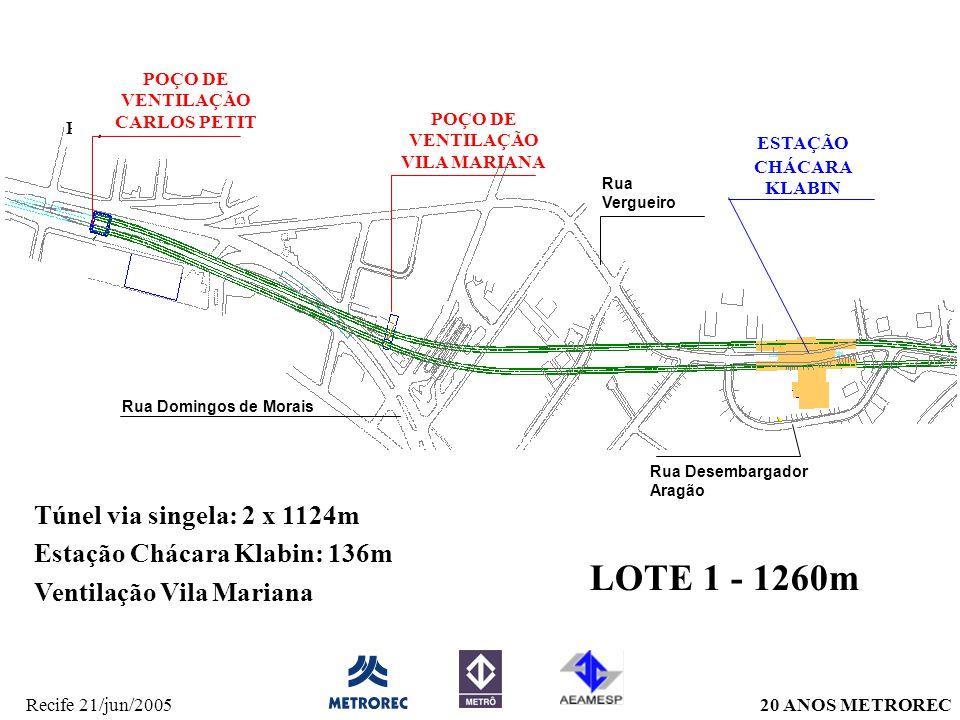 20 ANOS METRORECRecife 21/jun/2005 POÇO CARLOS PETIT POÇO DE VENTILAÇÃO VILA MARIANA ESTAÇÃO CHÁCARA KLABIN LOTE 1 - 1260m Túnel via singela: 2 x 1124m Estação Chácara Klabin: 136m Ventilação Vila Mariana POÇO DE VENTILAÇÃO CARLOS PETIT Rua Vergueiro Rua Domingos de Morais Rua Desembargador Aragão