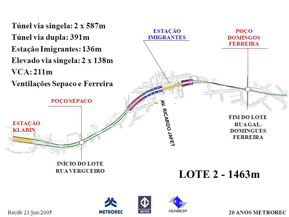 20 ANOS METRORECRecife 21/jun/2005 Túnel via singela: 2 x 587m Túnel via dupla: 391m Estação Imigrantes: 136m Elevado via singela: 2 x 138m VCA: 211m