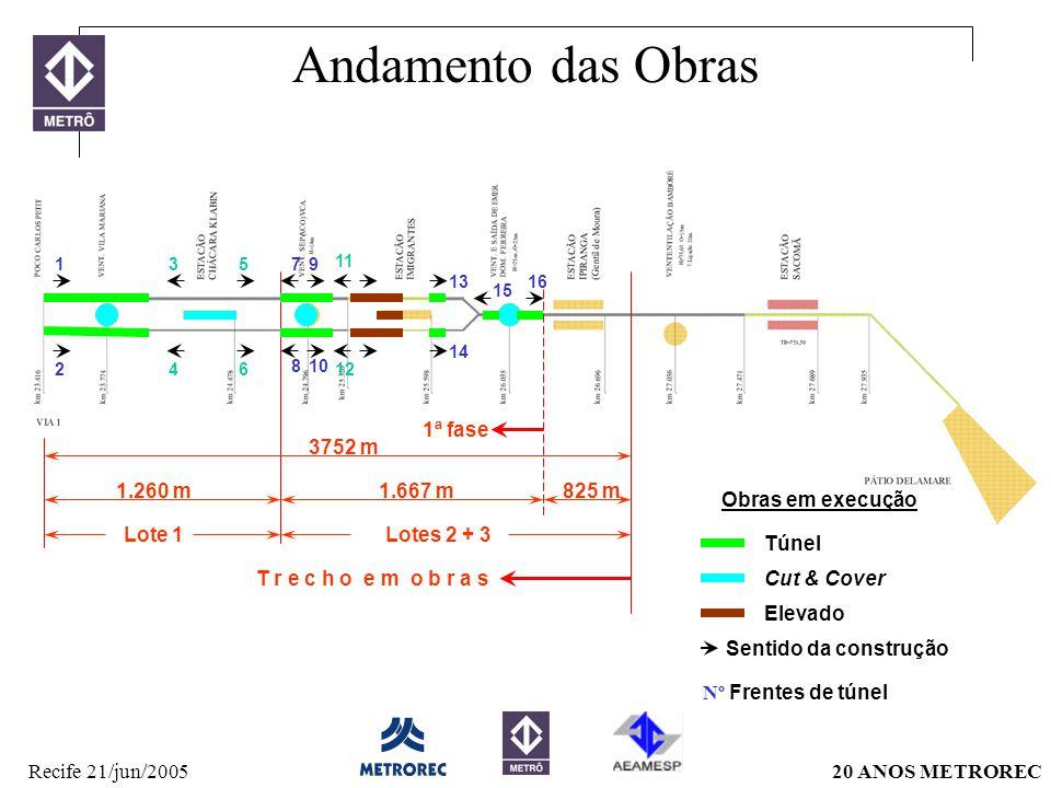20 ANOS METRORECRecife 21/jun/2005 Andamento das Obras 1.260 m1.667 m825 m T r e c h o e m o b r a s Lote 1Lotes 2 + 3 3752 m 1ª fase 2 35 4 7 810 91 1316 6 11 12 14 15 Sentido da construção Túnel Cut & Cover Elevado Obras em execução Nº Frentes de túnel