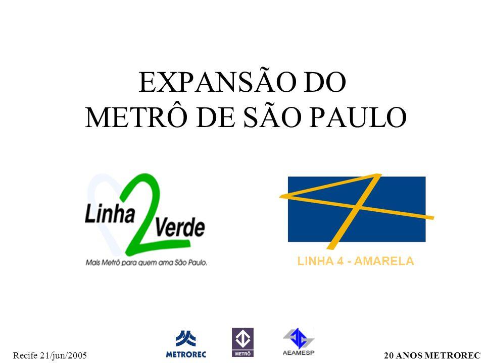 20 ANOS METRORECRecife 21/jun/2005 Extensão atual das linhas57,6 km Número de estações 52 Frota de trens 117 Disponibilidade da frotaacima de 99% Intervalo médio –Linha - Azul115 s –Linha 2 - Verde163 s –Linha 3 - Vermelha108 s –Linha 5 – Lilás512 s Passageiros 2,6 milhões/dia Velocidade comercial 35 km/h Entradas de passageiros na rede517,4 milhões/ano Dados gerais Companhia do Metrô de São Paulo