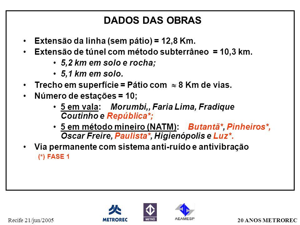 20 ANOS METRORECRecife 21/jun/2005 Extensão da linha (sem pátio) = 12,8 Km. Extensão de túnel com método subterrâneo = 10,3 km. 5,2 km em solo e rocha