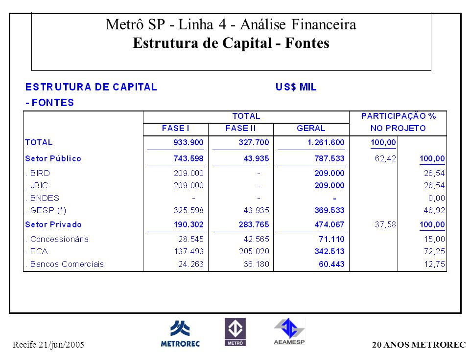 20 ANOS METRORECRecife 21/jun/2005 Metrô SP - Linha 4 - Análise Financeira Estrutura de Capital - Fontes