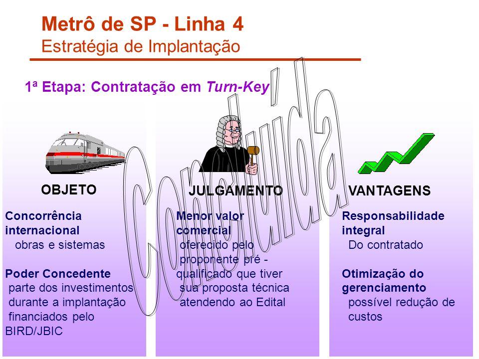 1ª Etapa: Contratação em Turn-Key Concorrência internacional obras e sistemas Poder Concedente parte dos investimentos durante a implantação financiad