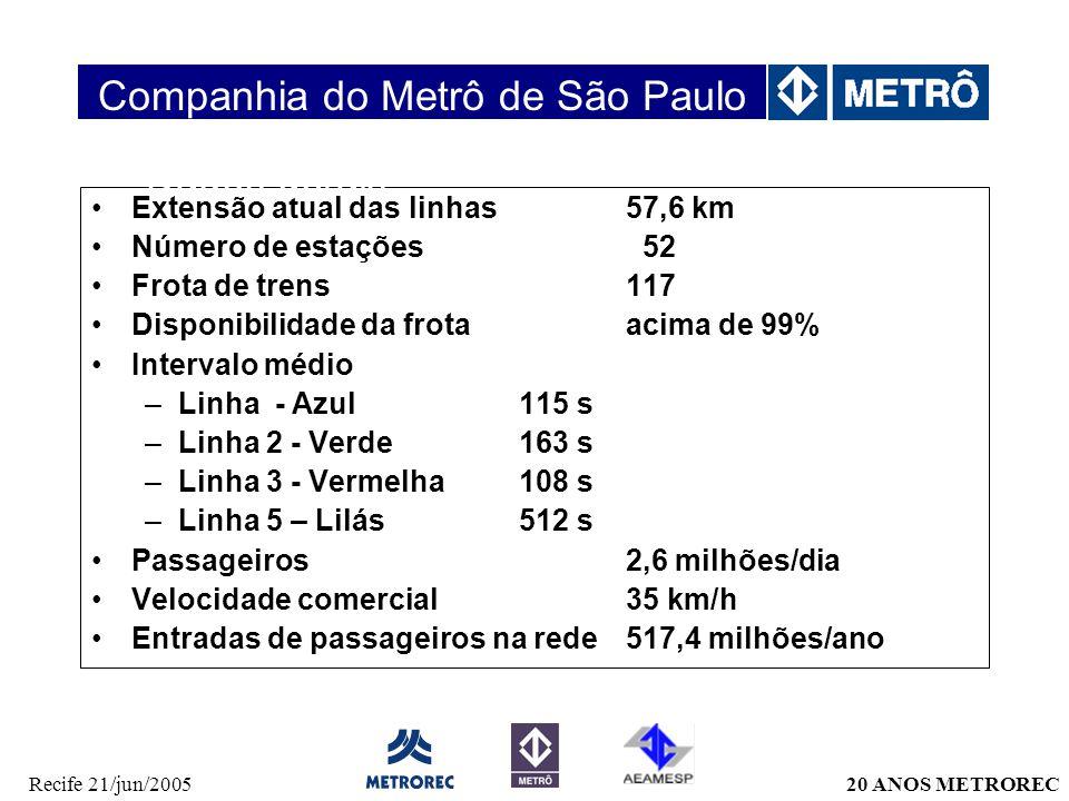 20 ANOS METRORECRecife 21/jun/2005 Extensão atual das linhas57,6 km Número de estações 52 Frota de trens 117 Disponibilidade da frotaacima de 99% Inte