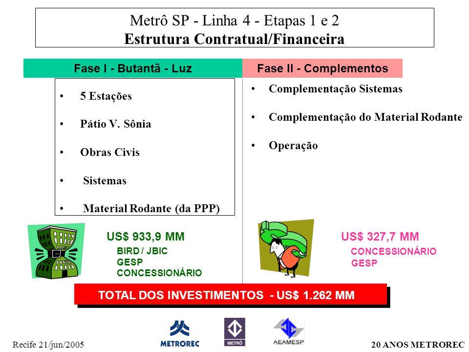 20 ANOS METRORECRecife 21/jun/2005 Metrô SP - Linha 4 - Etapas 1 e 2 Estrutura Contratual/Financeira 5 Estações Pátio V.