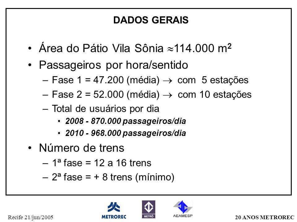 20 ANOS METRORECRecife 21/jun/2005 Área do Pátio Vila Sônia  114.000 m 2 Passageiros por hora/sentido –Fase 1 = 47.200 (média)  com 5 estações –Fase 2 = 52.000 (média)  com 10 estações –Total de usuários por dia 2008 - 870.000 passageiros/dia 2010 - 968.000 passageiros/dia Número de trens –1ª fase = 12 a 16 trens –2ª fase = + 8 trens (mínimo) DADOS GERAIS