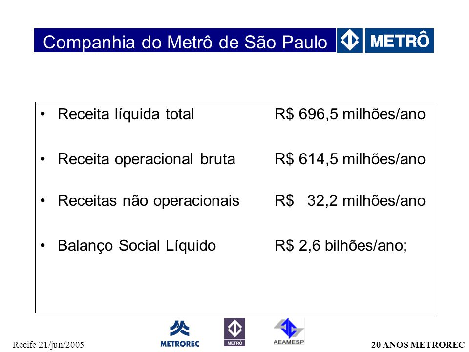 20 ANOS METRORECRecife 21/jun/2005 Receita líquida total R$ 696,5 milhões/ano Receita operacional brutaR$ 614,5 milhões/ano Receitas não operacionais R$ 32,2 milhões/ano Balanço Social LíquidoR$ 2,6 bilhões/ano; Companhia do Metrô de São Paulo