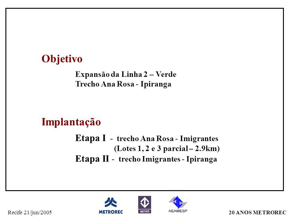 20 ANOS METRORECRecife 21/jun/2005 Objetivo Expansão da Linha 2 – Verde Trecho Ana Rosa - Ipiranga Implantação Etapa I - trecho Ana Rosa - Imigrantes (Lotes 1, 2 e 3 parcial – 2.9km) Etapa II - trecho Imigrantes - Ipiranga