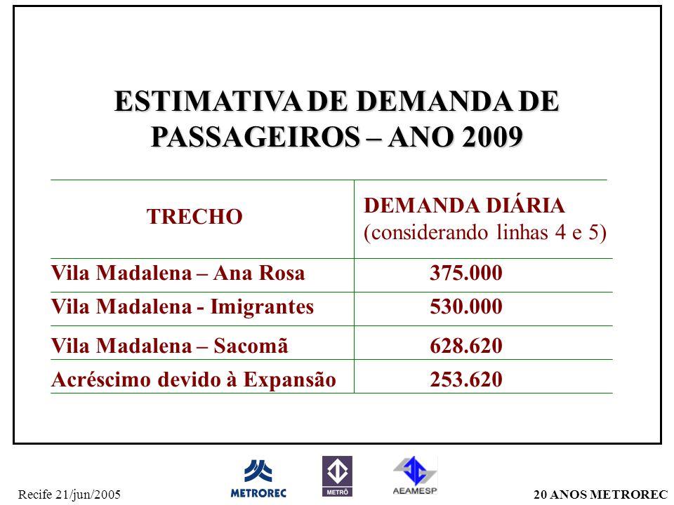20 ANOS METRORECRecife 21/jun/2005 ESTIMATIVA DE DEMANDA DE PASSAGEIROS – ANO 2009 Vila Madalena – Ana Rosa375.000 Vila Madalena - Imigrantes530.000 Vila Madalena – Sacomã628.620 Acréscimo devido à Expansão253.620 TRECHO DEMANDA DIÁRIA (considerando linhas 4 e 5)