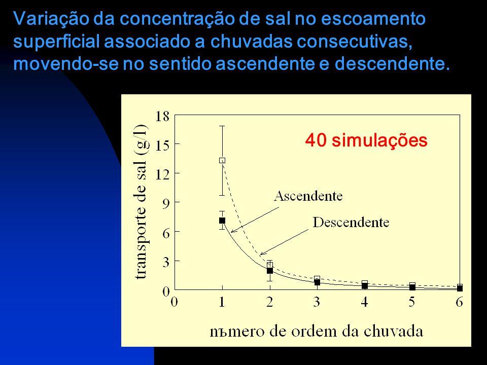 Variação da concentração de sal no escoamento superficial associado a chuvadas consecutivas, movendo-se no sentido ascendente e descendente.