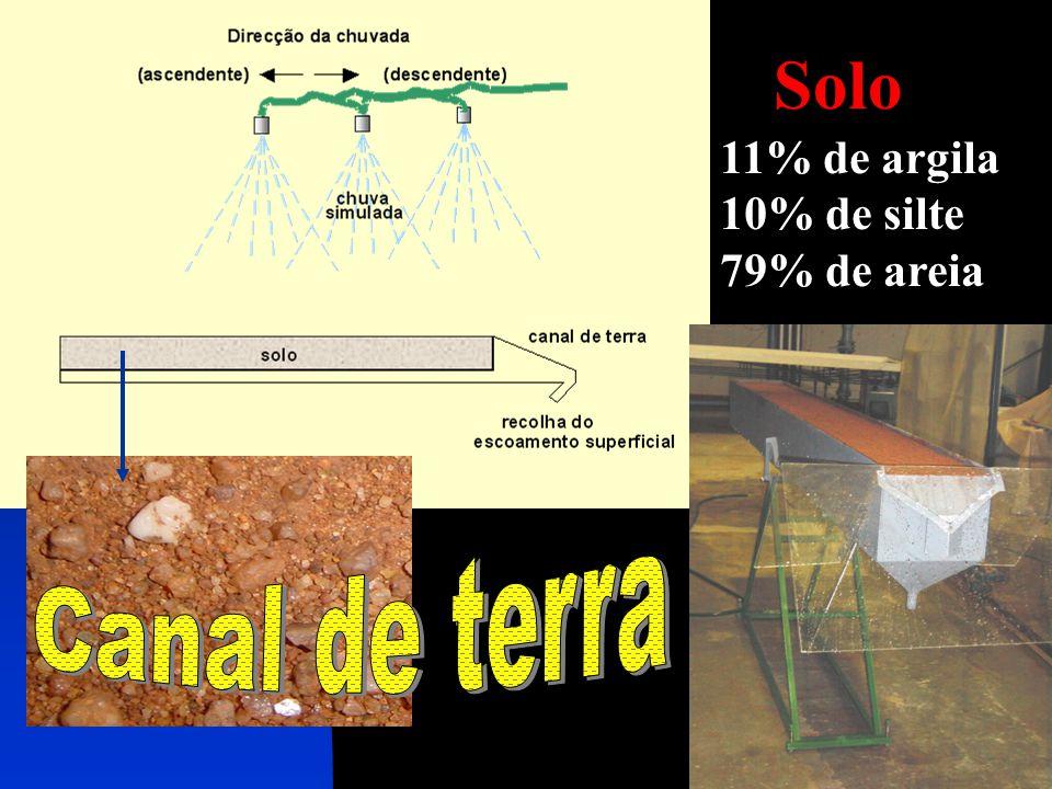 11% de argila 10% de silte 79% de areia Solo