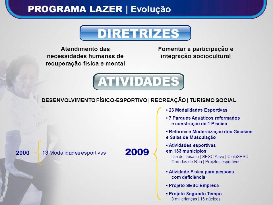 Fonte: Gerência Programa Lazer/SDE INDICADORES Clientes no Desenvolv.