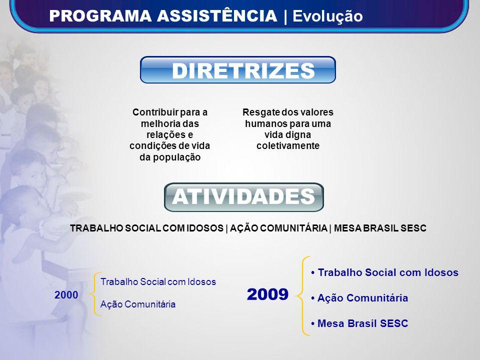 Fonte: Gerência Programa Assistência/SDE INDICADORES Grupos de Idosos Formados 7 27 2000 2009 286% VARIAÇÃO 2009 / 2000 INVESTIMENTOS DIRETOS 3.157.494,40 3.151.119,21 (0,2%) Ações Comunitárias Realizadas 2 1.049 52.350% Mesa Brasil | Distribuição de Alimentos (Kg) 3.830.110