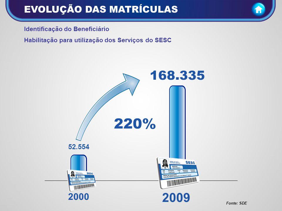 EVOLUÇÃO DOS ATENDIMENTOS Fonte: SDE 3.332.043 57.694.594 Freqüencia da clientela às atividades 1.632% 2000 2009