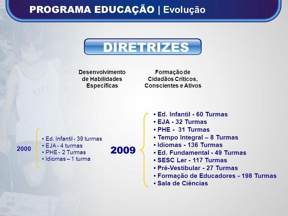 Fonte: Gerência Programa Educação/SDE INDICADORES NÚMERO DE ALUNOS1.325 15.480 TURMAS 46 652 2000 2009 1.068% 1.330% VARIAÇÃO 2009 / 2000 INVESTIMENTOS DIRETOS 608.469,25 5.089.629,40 736%