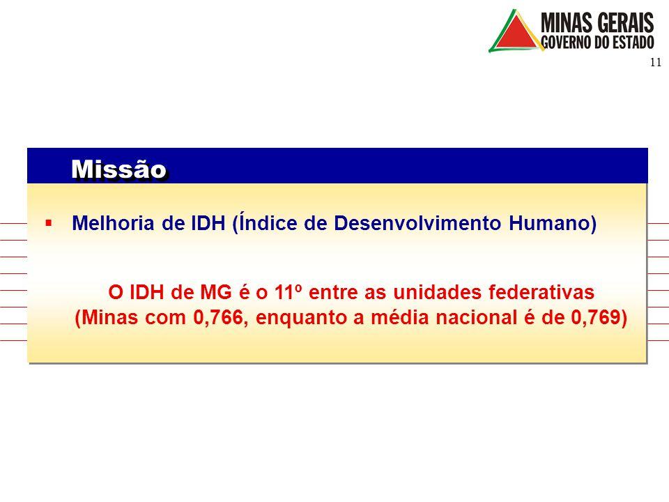 11 Missão  Melhoria de IDH (Índice de Desenvolvimento Humano) O IDH de MG é o 11º entre as unidades federativas (Minas com 0,766, enquanto a média na