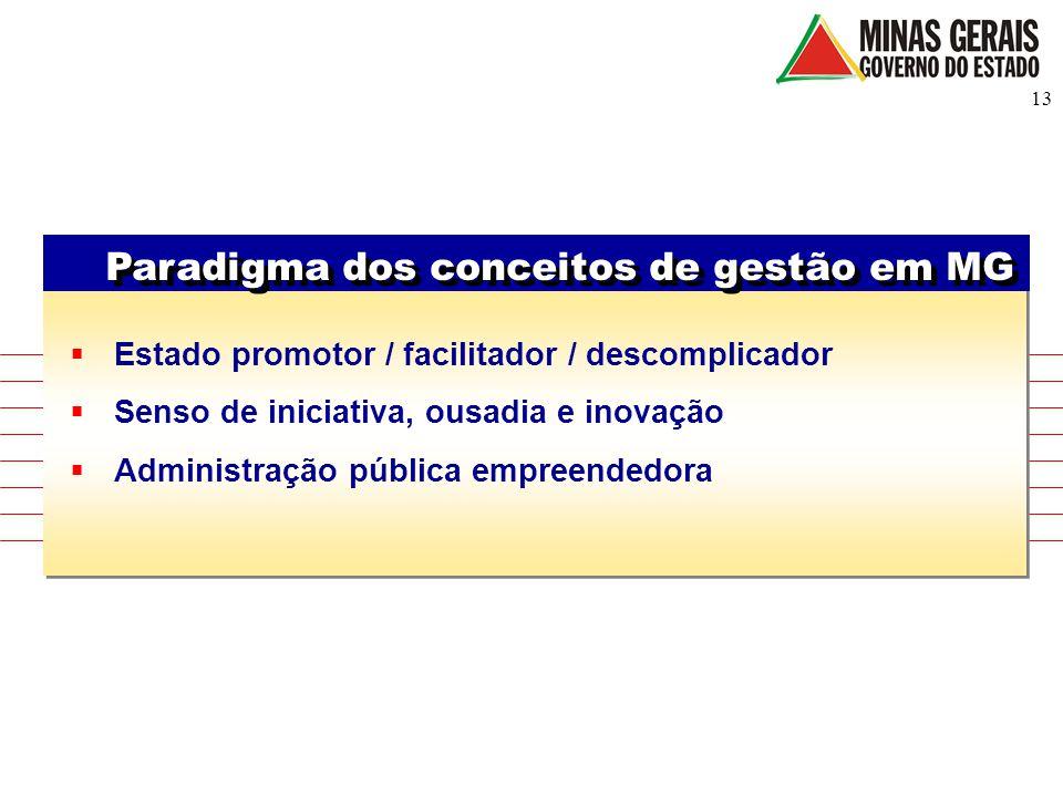 13 Paradigma dos conceitos de gestão em MG  Estado promotor / facilitador / descomplicador  Senso de iniciativa, ousadia e inovação  Administração