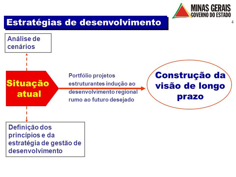 4 Situação atual Análise de cenários Construção da visão de longo prazo Definição dos princípios e da estratégia de gestão de desenvolvimento Portfóli