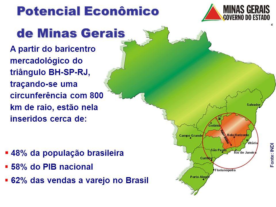 6 Estrutura do PIB Preços Correntes% (1975-2001) Fonte: Fundação João Pinheiro / Elaboração: SUCS – Diretoria de Comércio da SEDE % Total PIB (2001)PIB per capita% MG/BRA R$ 115 bilhõesR$ 6.367 bilhões9,62