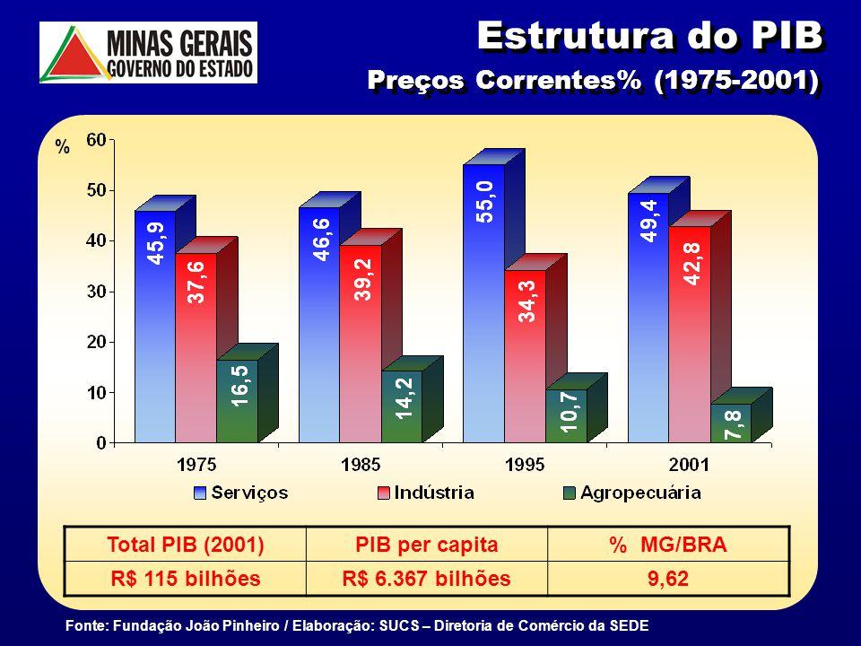 6 Estrutura do PIB Preços Correntes% (1975-2001) Fonte: Fundação João Pinheiro / Elaboração: SUCS – Diretoria de Comércio da SEDE % Total PIB (2001)PI