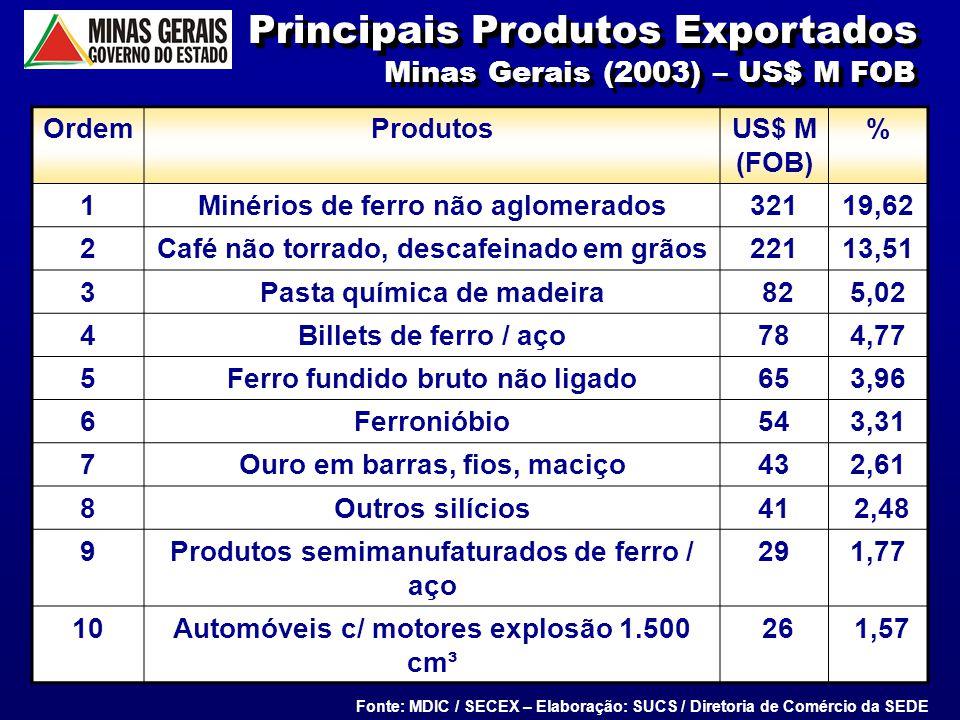 8 Principais Produtos Exportados Minas Gerais (2003) – US$ M FOB OrdemProdutosUS$ M (FOB) % 1Minérios de ferro não aglomerados32119,62 2Café não torra