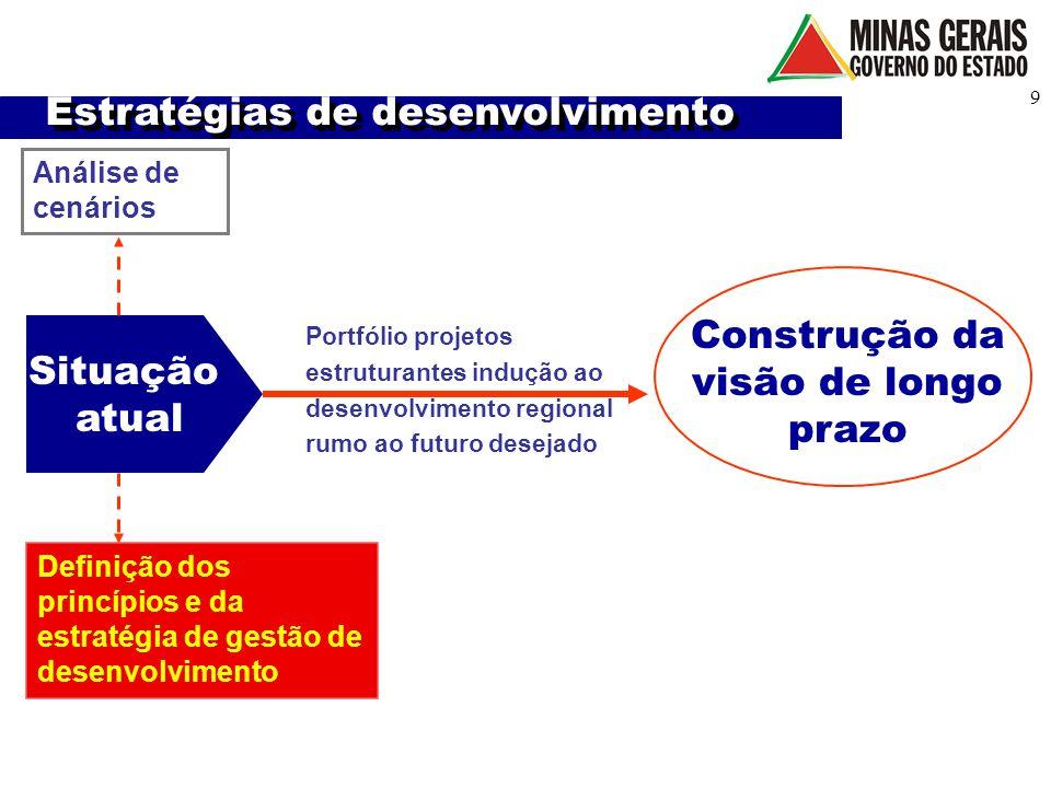 9 Situação atual Análise de cenários Construção da visão de longo prazo Definição dos princípios e da estratégia de gestão de desenvolvimento Portfóli