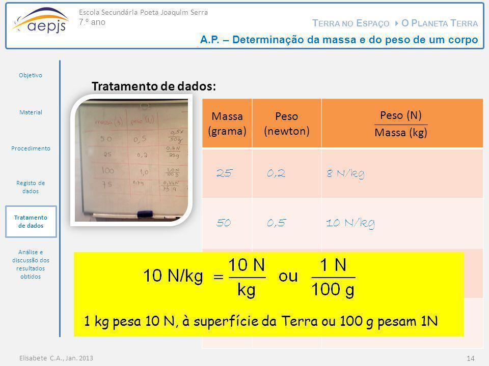 Massa (grama) Peso (newton) 250,2 500,510 N/kg 750,749,9 N/kg 1001,010 N/kg Elisabete C.A., Jan. 2013 Escola Secundária Poeta Joaquim Serra 7.º ano T