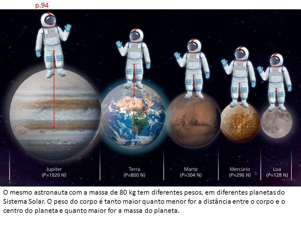 p.94 O mesmo astronauta com a massa de 80 kg tem diferentes pesos, em diferentes planetas do Sistema Solar. O peso do corpo é tanto maior quanto menor