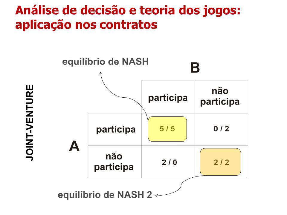 Análise de decisão e teoria dos jogos: aplicação nos contratos