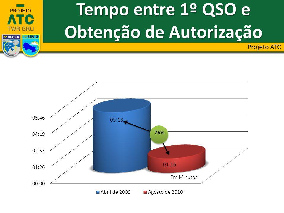 76% Tempo entre 1º QSO e Obtenção de Autorização Projeto ATC