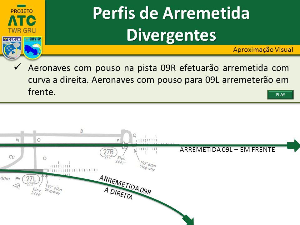 ARREMETIDA 09L – EM FRENTE ARREMETIDA 09R A DIREITA Perfis de Arremetida Divergentes Aproximação Visual Aeronaves com pouso na pista 09R efetuarão arr