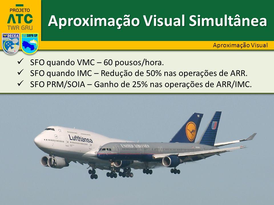 Aproximação Visual Simultânea Aproximação Visual SFO quando VMC – 60 pousos/hora. SFO quando IMC – Redução de 50% nas operações de ARR. SFO PRM/SOIA –