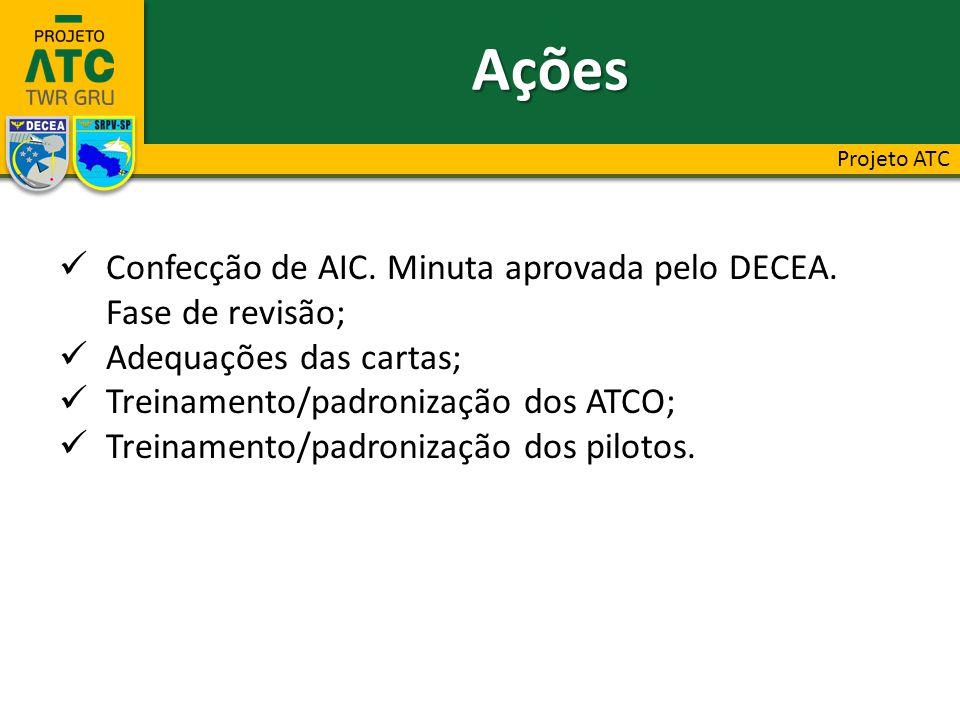 Confecção de AIC. Minuta aprovada pelo DECEA. Fase de revisão; Adequações das cartas; Treinamento/padronização dos ATCO; Treinamento/padronização dos