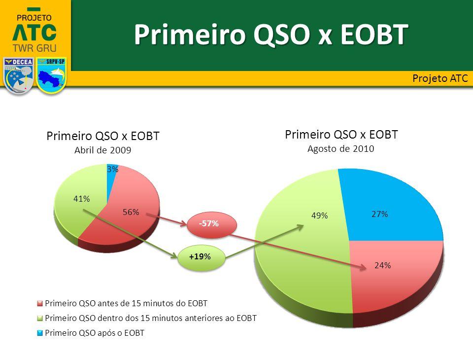 40% Número de Chamadas para Obtenção de Clearance Projeto ATC
