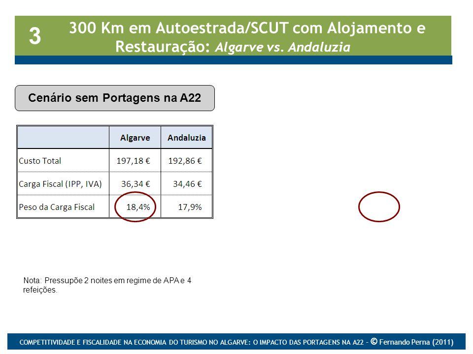 300 Km em Autoestrada/SCUT com Alojamento e Restauração: Algarve vs. Andaluzia Cenário sem Portagens na A22 3 Cenário com Portagens na A22 Nota: Press