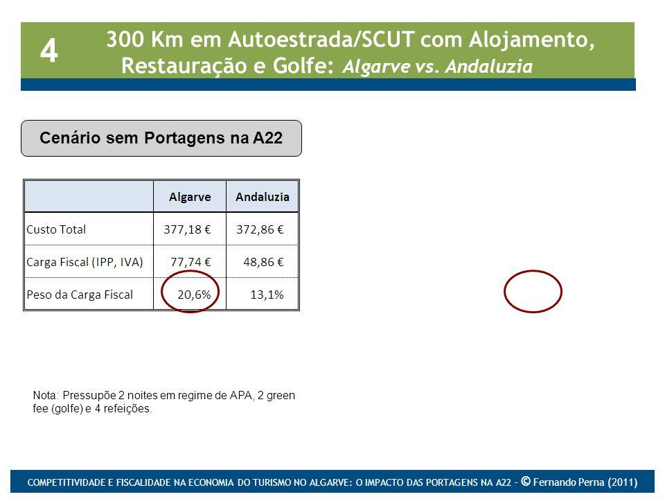 300 Km em Autoestrada/SCUT com Alojamento, Restauração e Golfe: Algarve vs. Andaluzia Cenário sem Portagens na A22 4 Cenário com Portagens na A22 Nota