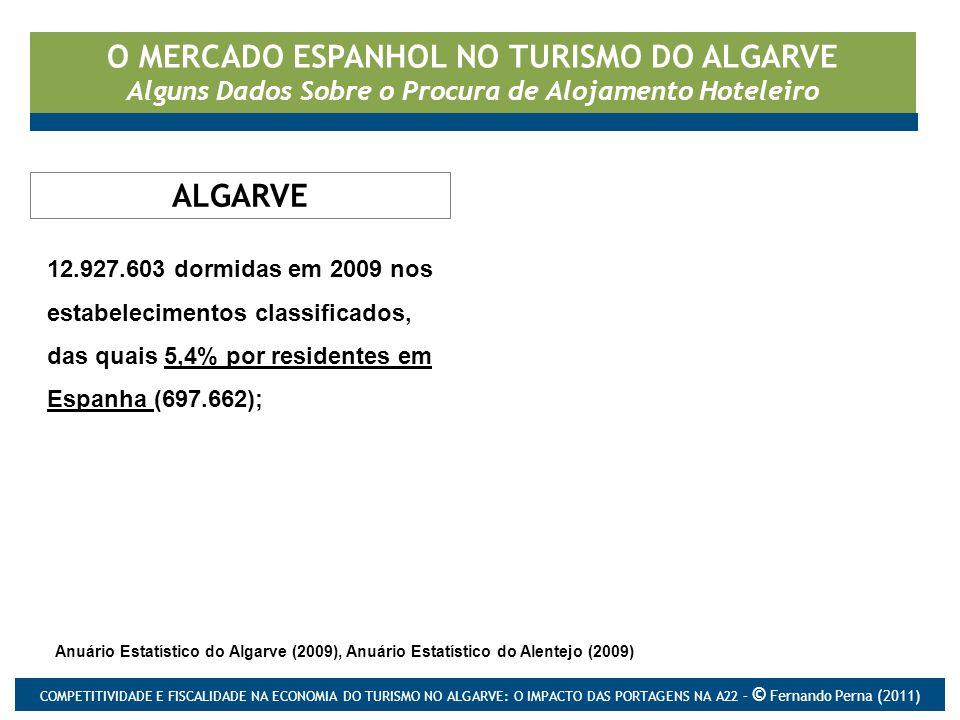 O MERCADO ESPANHOL NO TURISMO DO ALGARVE Alguns Dados Sobre o Procura de Alojamento Hoteleiro 12.927.603 dormidas em 2009 nos estabelecimentos classificados, das quais 5,4% por residentes em Espanha (697.662); Concelhos de Vila do Bispo, Aljezur, Odemira e Sines.